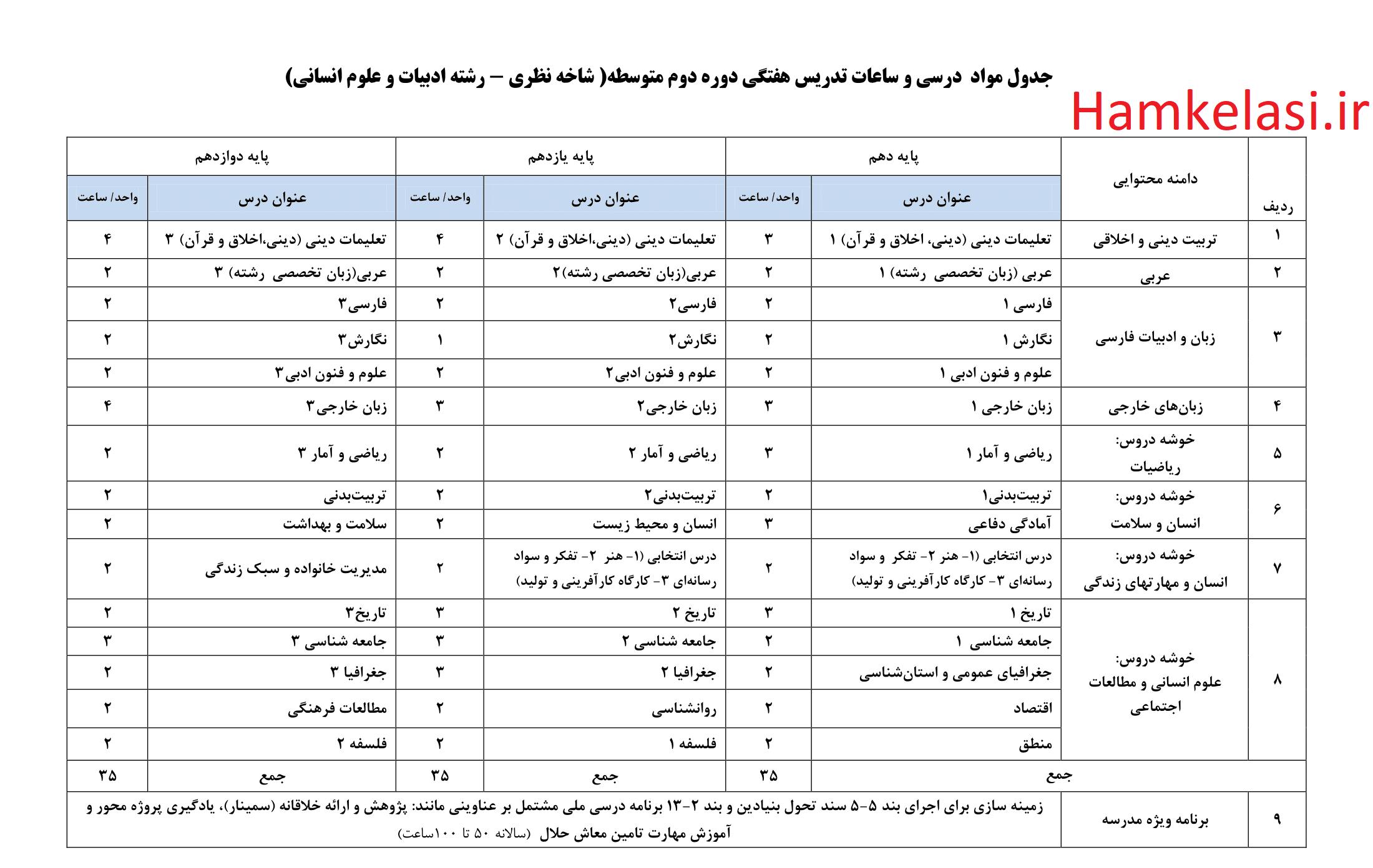 معدل لازم برای انتخاب رشته تجربی اول متوسطه محصل ایرانی