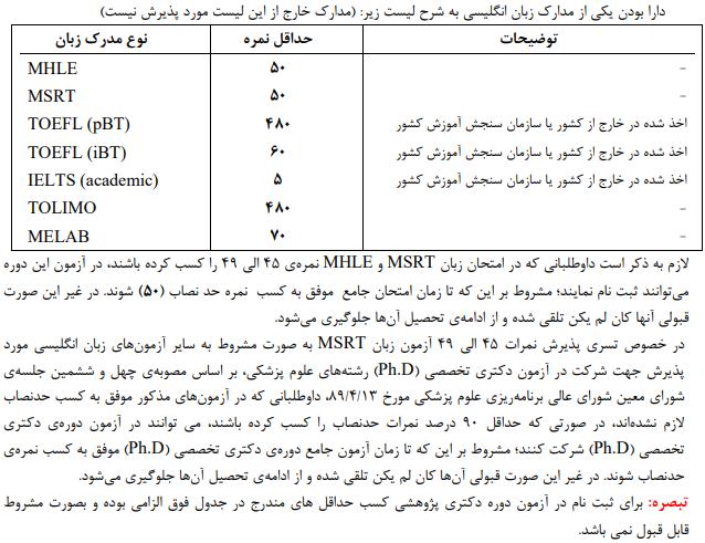 شرایط ثبت نام و شرکت در آزمون دکتری وزارت بهداشت 98