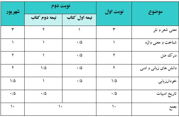 امتحان فارسی هفتم
